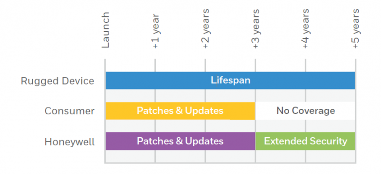 HW-Mobility-Edge-Android-Lifecycle
